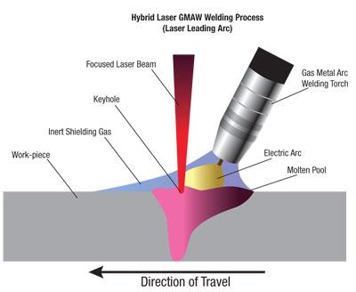 laserski-proces-varjenja
