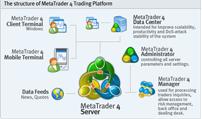 Kaj je MetaTrader 5